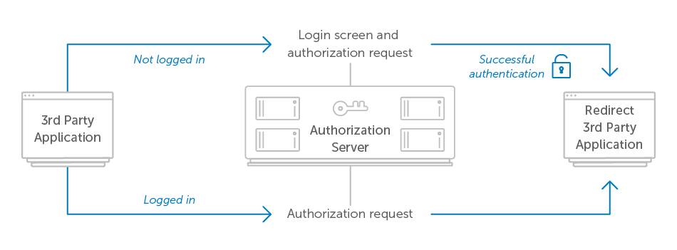 Requiring User Login - OAuth 2 0 Servers